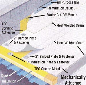 Tpo Amp Pvc Commercial Roofing Systems In Minnesota News