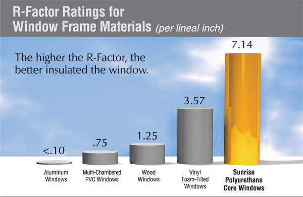 Window u factor vs window r value replacement window for Window ratings