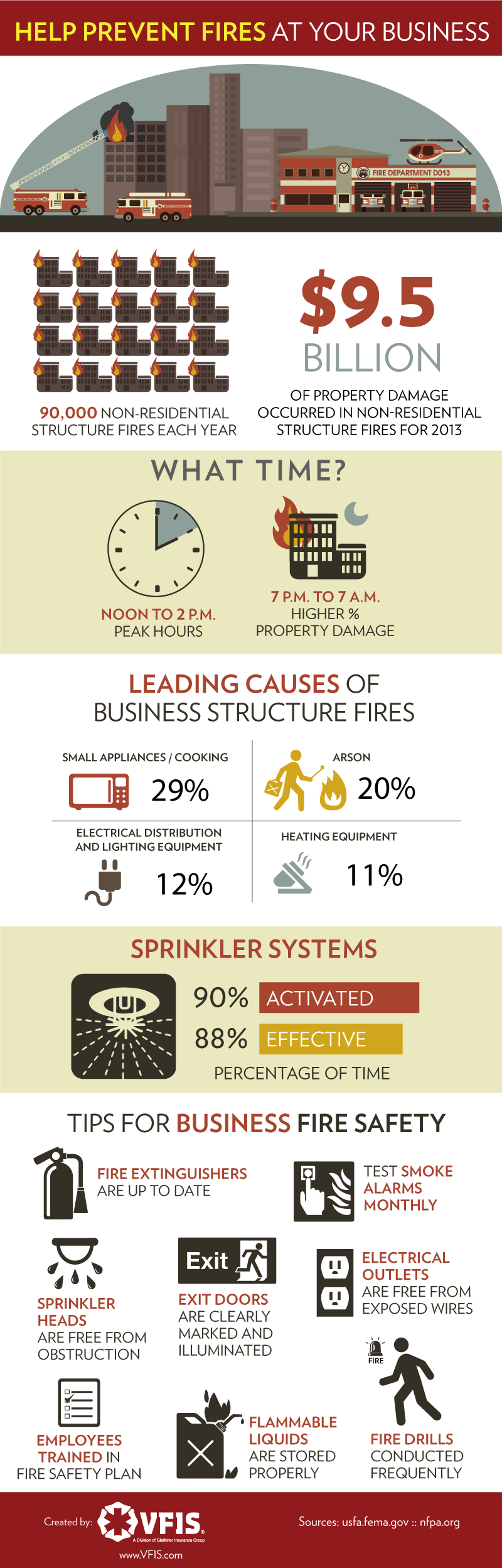 Fires can happen unexpectedly so it's important to take proactive steps to ensure the safety of your employees and your...