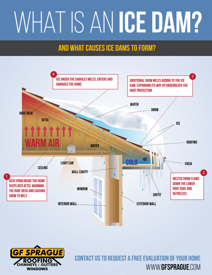 Understanding how ice dams work