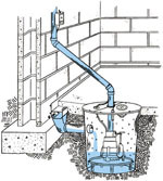 Sump Pump Discharge Line Drawing