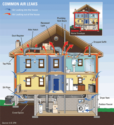 Common areas for air leaks in a house