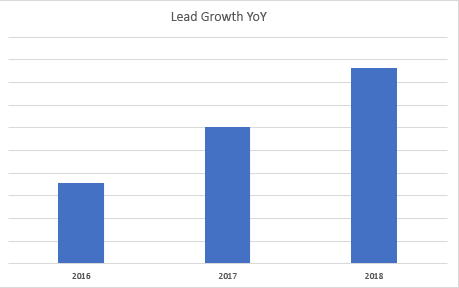 A-A Services Lead Growth YoY