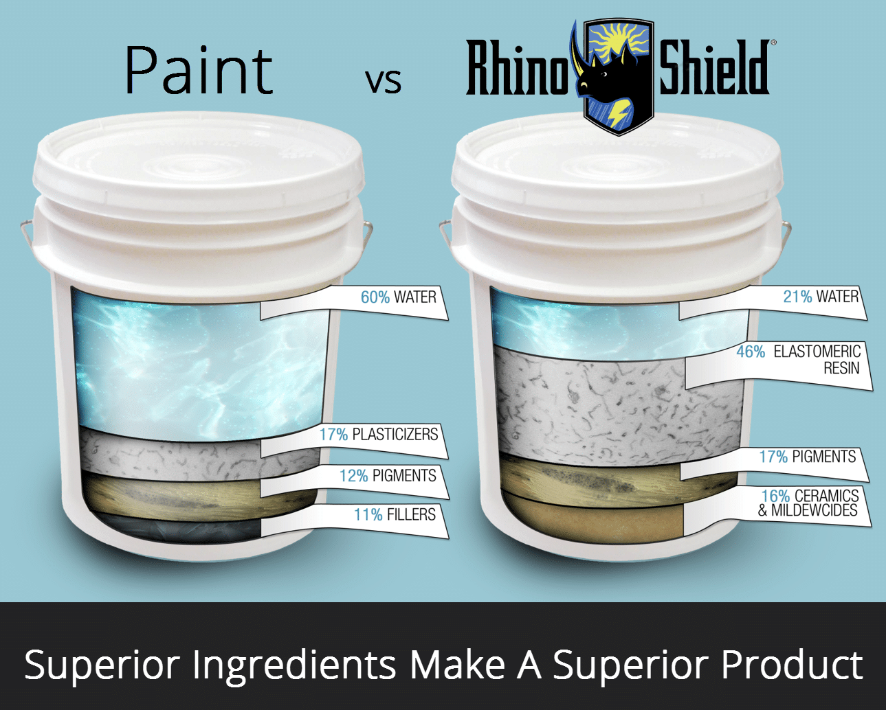 comparison of paint vs Rhino Shield ingredients