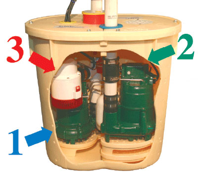 There are other incidents that can knock down the power feeding your electric sump pump.  Are you prepared?...
