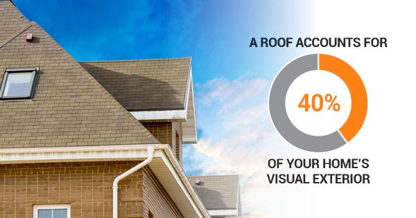Did you know that your roof accounts for 40% of your home's visual exterior? That's a lot to look at....