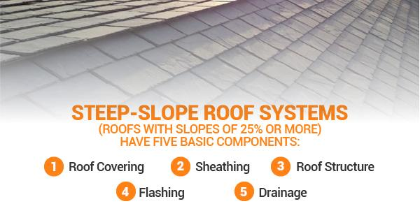 You have already read about the importance of working with professional roofing companies, cleaning your gutters, and trimming all your...