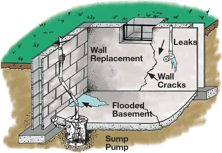 Beautiful Franku0027s Basement Systems Has Spent Over 30 Years As Your Local Basement  Waterproofing, Crawl Space Repair, And Foundation Repair Contractor Of  Choice In ...