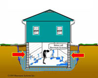 Why Basements Leak In MA?