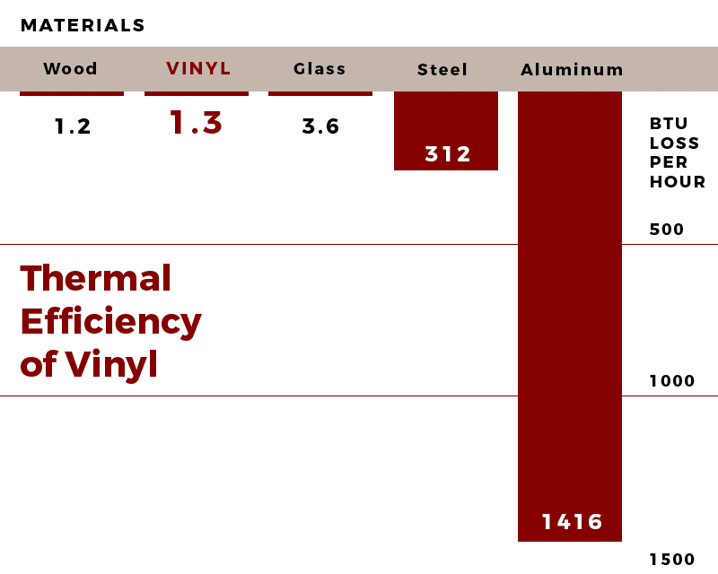 Thermal Efficiency chart highlighting vinyl windows