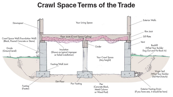Crawl Space Learning Center Moisture Control