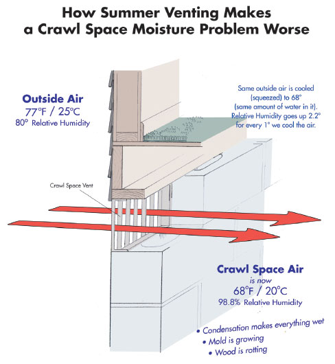 How Crawl Space Ventilation Makes Moisture Worse Crawl