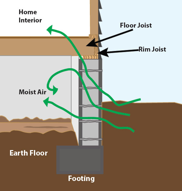 Overview: Dehumidification In The Basement Or Crawl Space