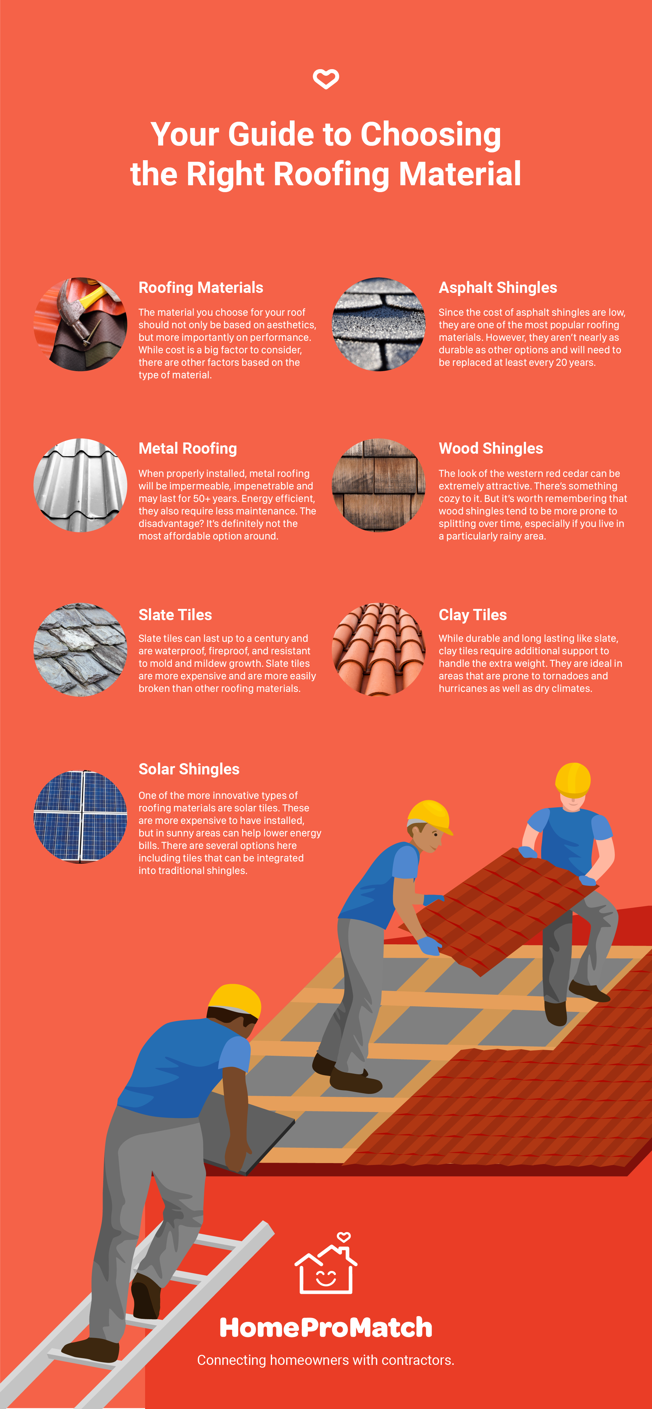 HomePro Match Ultimate Guide to Roofing