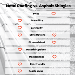 An infographic comparing Metal Vs Asphalt Roofing
