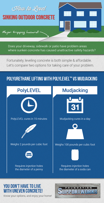 PolyLevel has superior and clear advantages over mud jacking.