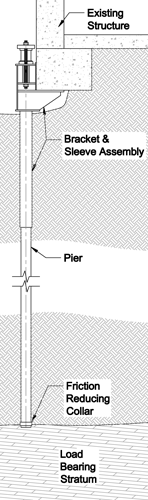 push pier installation