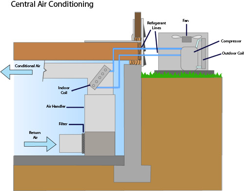 air conditioning lg central air conditioning central ac installation how central air conditioning works diagram at mifinder.co