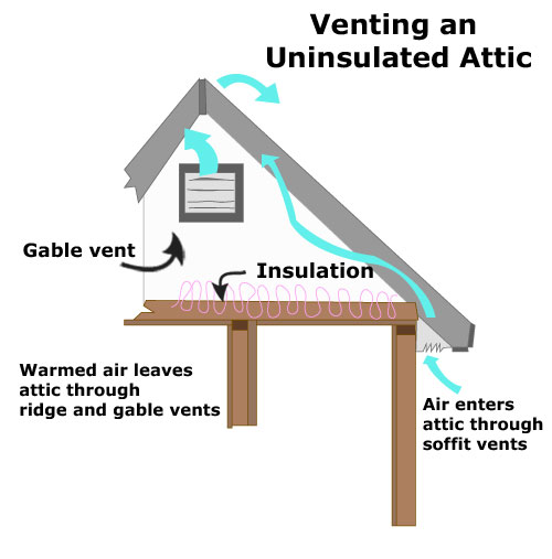 attic ventilation  sc 1 st  Dr. Energy Saver & Attic Insulation u0026 Attic Fans | Attic Efficiency
