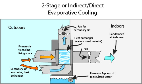 Two Stage Evaporative Cooling System Indirect Direct