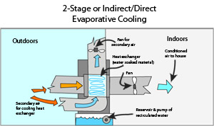 Evaporative Cooling Direct Indirect Two Stage