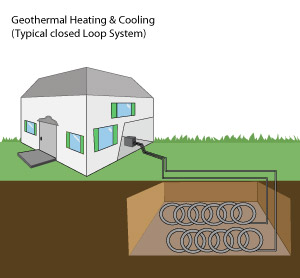 Geothermal Closed Loop System