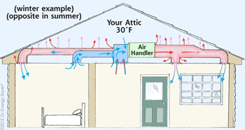 HVAC Air Flow