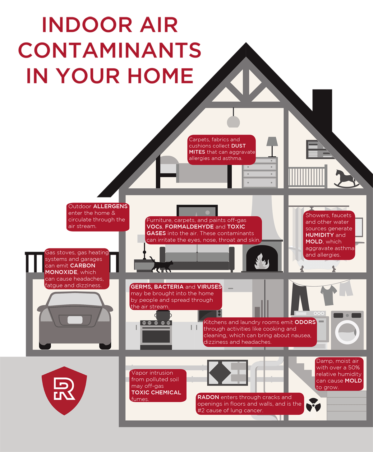Indoor Air contaminants