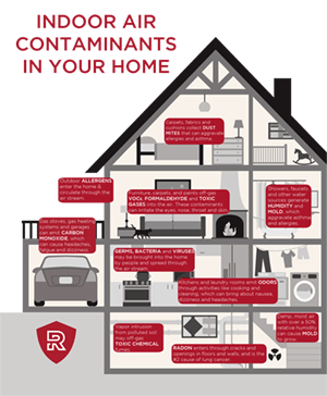 Hidden Indoor Air Contaminents found in your home Infographic
