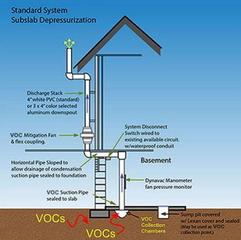 Vapor Intrusion | Radon Exposure from Soil Contamination on