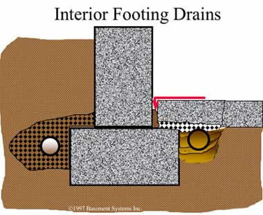 Interior Footing Drain Also Known As French Drain