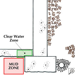 diagram showing that our drainage system sits above the mud underneath your basement floor