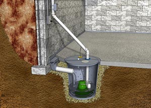 Diagram of a basement sump pump system.