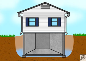Illustration of a house foundation, surrounded by backfilled soils in a clay bowl of virgin soils.