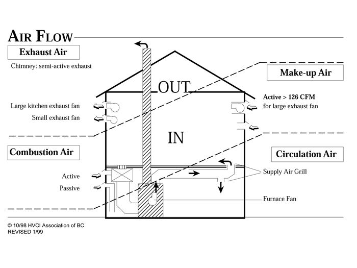 Inspirational Basement Air Circulation Systems