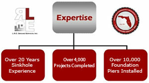 L.R.E. brings expertise and know-how when it comes to commercial projects