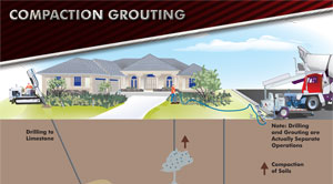 Illustration of Compaction Grouting Process