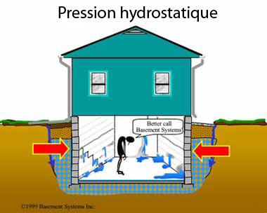 Hydrostatic pressure cause basement to leak