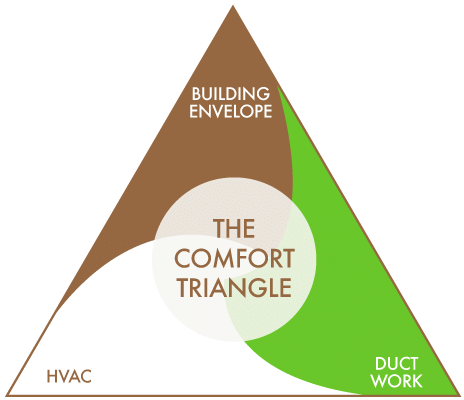 The Comfort Triangle by Comfenergy