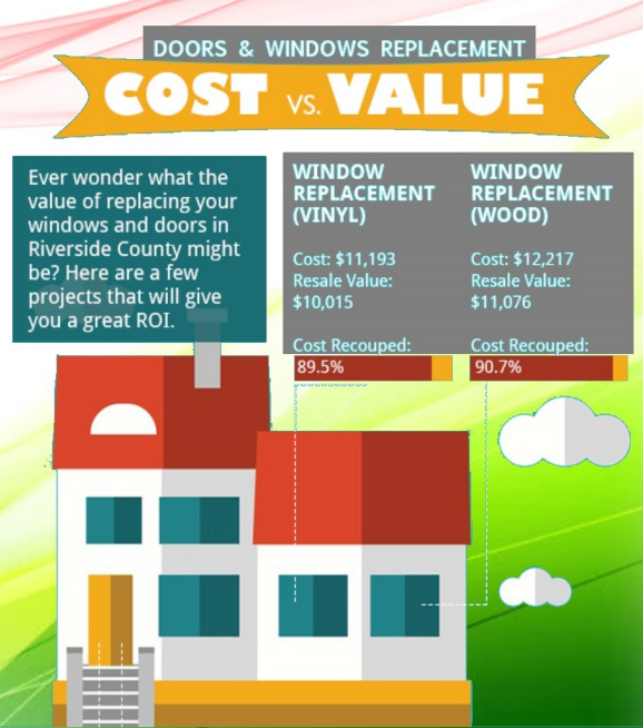 Cost vs Value Graph